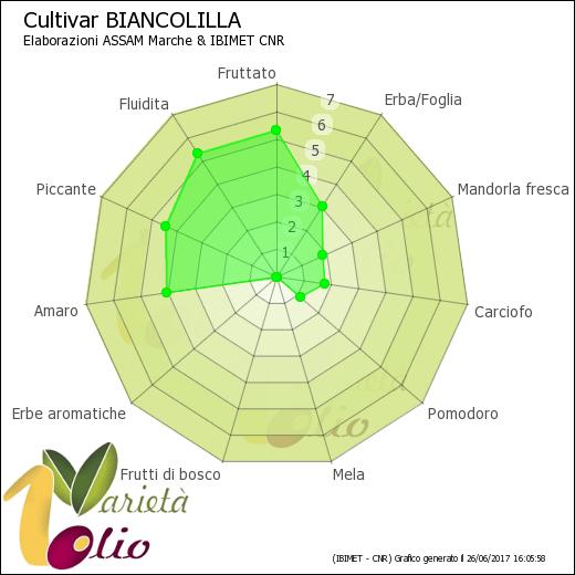 Aromi identificativi della cultivar Biancolilla